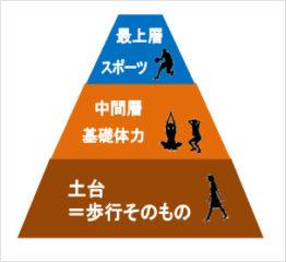 スポーツと歩行の違い
