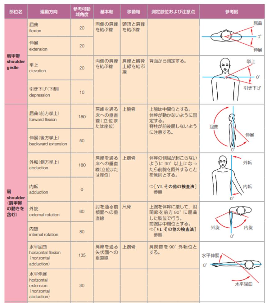 参考図書:標準整形外科学第12版
